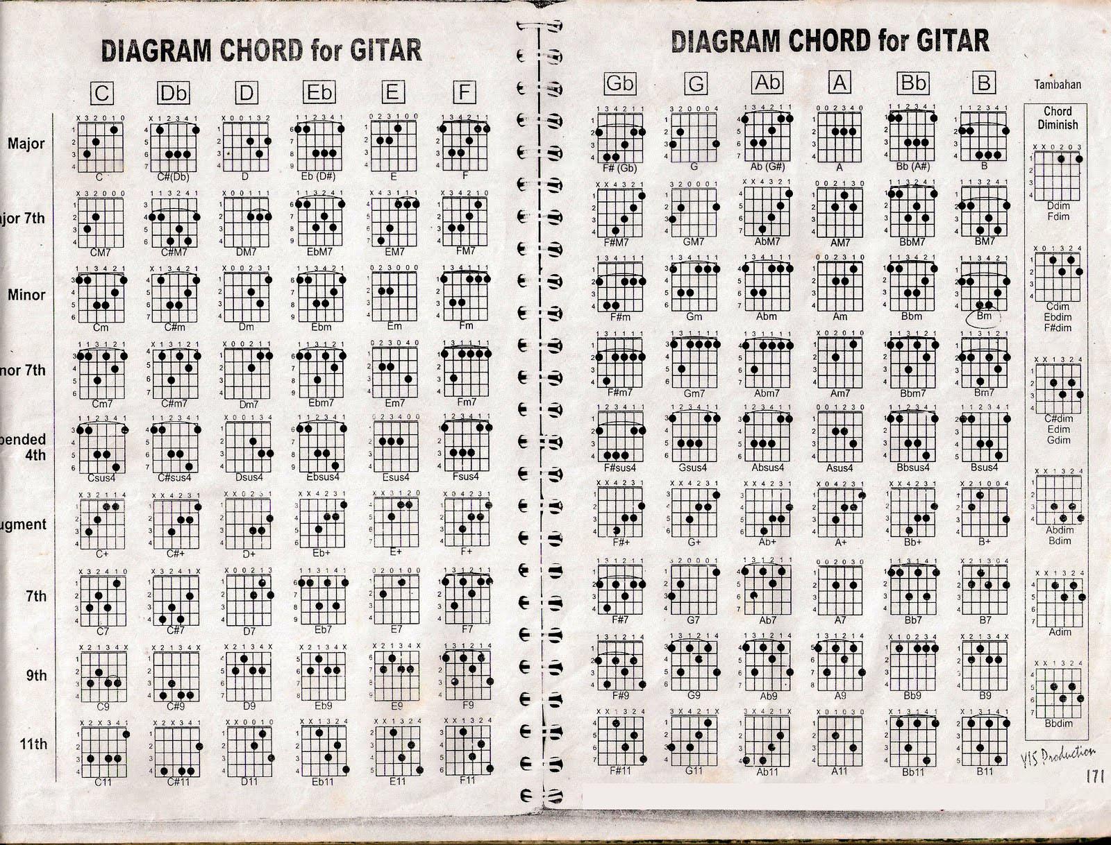 chord-gitar
