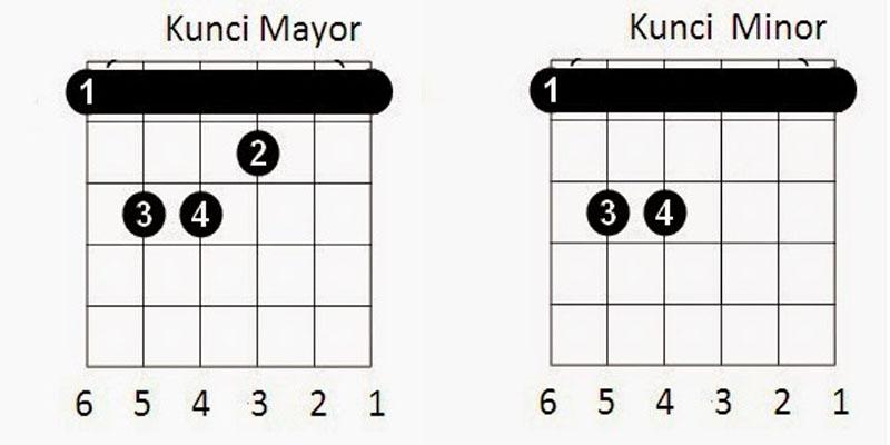 Belajar Gitar Untuk Pemula Inilah Trik Agar Jago Main Kunci Gantung