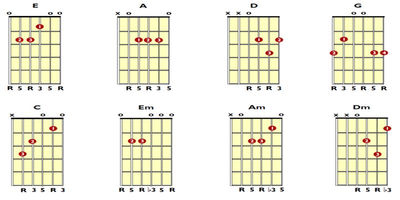 Tips Cara Belajar Gitar untuk Pemula | www.kuncigitar.co.id
