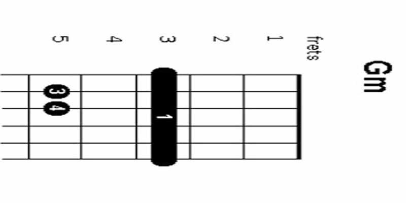 Tutorial Belajar Kunci Gitar G Minor Untuk Pemula | www.kuncigitar ...
